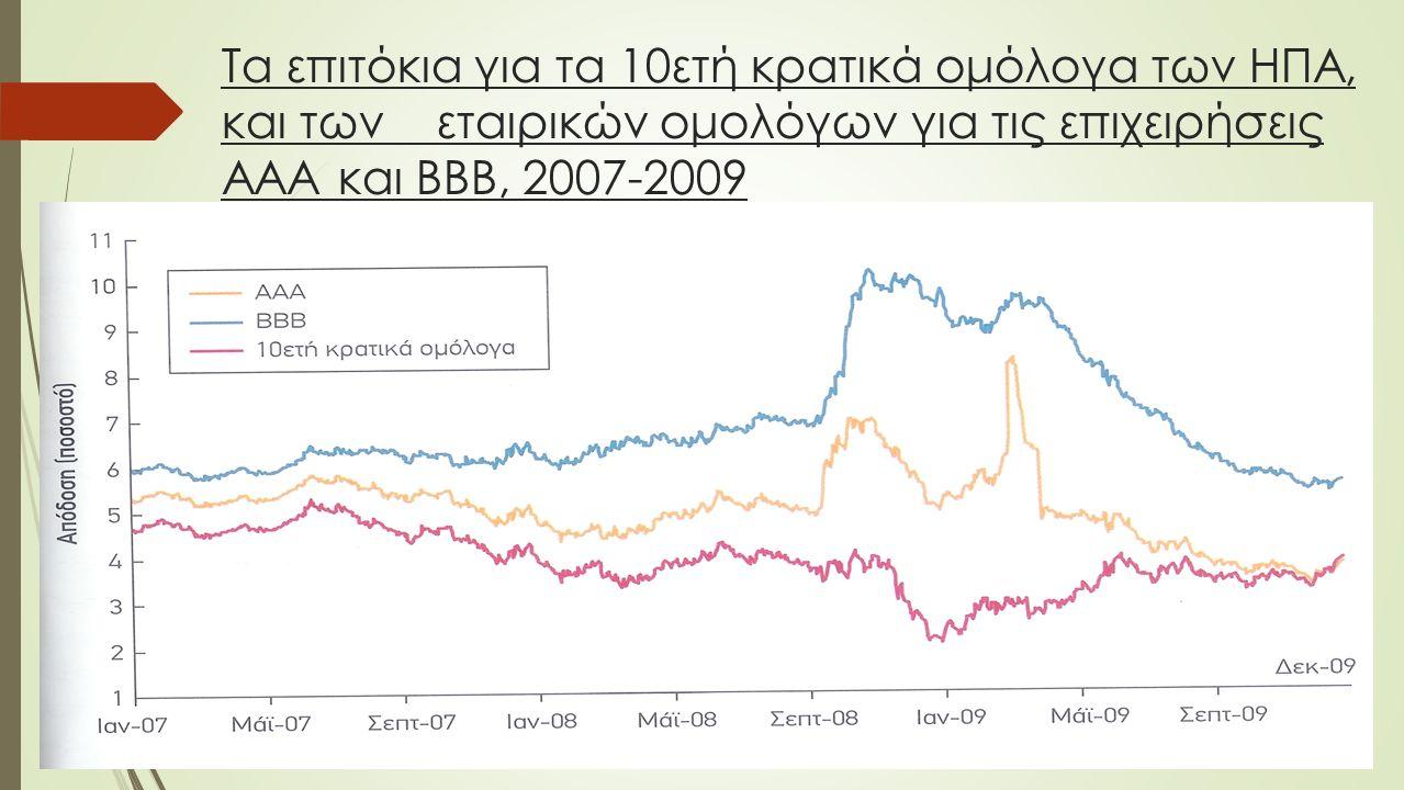 Τα επιτόκια για τα 10ετή κρατικά ομόλογα των ΗΠΑ, και των εταιρικών ομολόγων για τις επιχειρήσεις ΑΑΑ και ΒΒΒ, 2007-2009