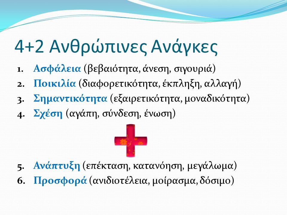 4+2 Ανθρώπινες Ανάγκες 1. Ασφάλεια (βεβαιότητα, άνεση, σιγουριά) 2.