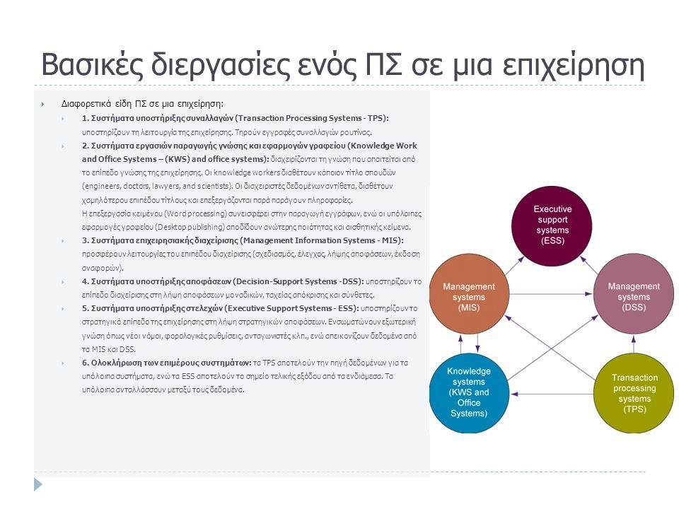 Βασικές διεργασίες ενός ΠΣ σε μια επιχείρηση  Διαφορετικά είδη ΠΣ σε μια επιχείρηση:  1.