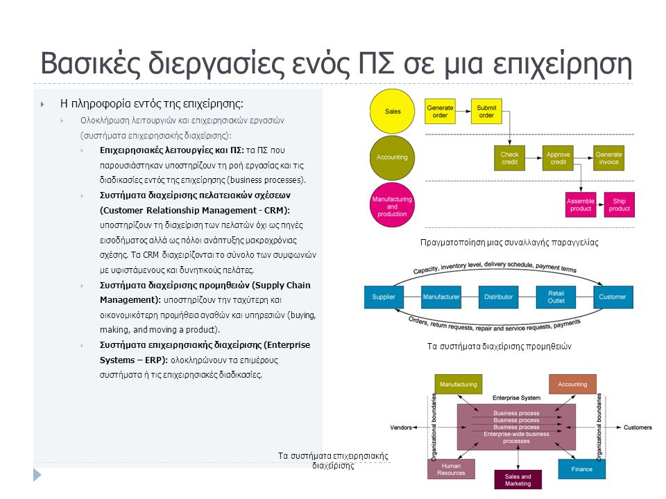 Βασικές διεργασίες ενός ΠΣ σε μια επιχείρηση  Η πληροφορία εντός της επιχείρησης:  Ολοκλήρωση λειτουργιών και επιχειρησιακών εργασιών (συστήματα επιχειρησιακής διαχείρισης):  Επιχειρησιακές λειτουργίες και ΠΣ: τα ΠΣ που παρουσιάστηκαν υποστηρίζουν τη ροή εργασίας και τις διαδικασίες εντός της επιχείρησης (business processes).