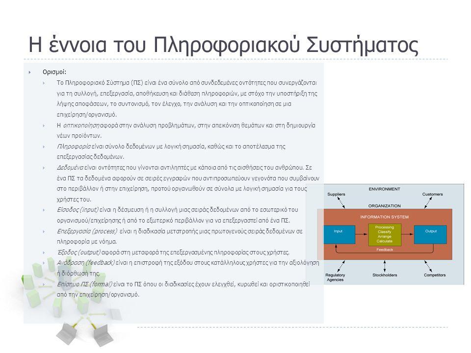 Βασικές διεργασίες ενός ΠΣ σε μια επιχείρηση  Τα διαφορετικά είδη ΠΣ από τη λειτουργική θεώρηση:  Οι προηγούμενες κατηγορίες συστημάτων κατανέμονται λειτουργικά κατά μήκος της επιχείρησης σύμφωνα και με τις λειτουργικές απαιτήσεις, ως εξής:  Συστήματα πωλήσεων και προώθησης πωλήσεων (Sales and Marketing Systems): συνθέτουν τρόπους πώλησης, εντοπίζουν δυνητικούς αγοραστές και αναπτύσσουν τρόπους προσέγγισής τους.