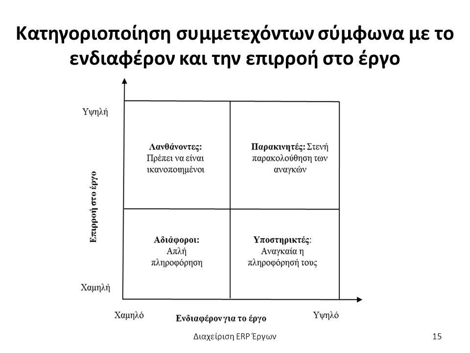 Κατηγοριοποίηση συμμετεχόντων σύμφωνα με το ενδιαφέρον και την επιρροή στο έργο Διαχείριση ERP Έργων15