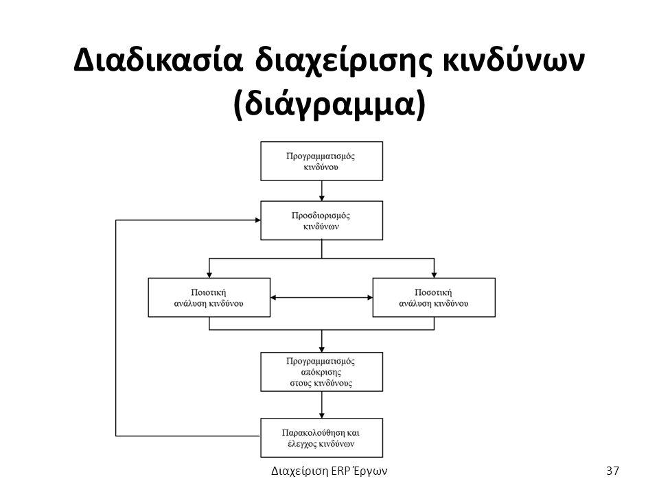 Διαδικασία διαχείρισης κινδύνων (διάγραμμα) Διαχείριση ERP Έργων37