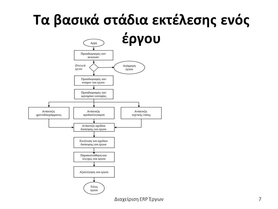 Τα βασικά στάδια εκτέλεσης ενός έργου Διαχείριση ERP Έργων7