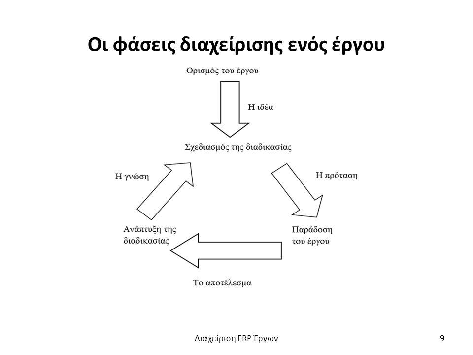 Οι φάσεις διαχείρισης ενός έργου Διαχείριση ERP Έργων9