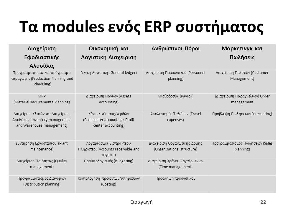 Τα modules ενός ERP συστήματος Διαχείριση Εφοδιαστικής Αλυσίδας Οικονομική και Λογιστική Διαχείριση Ανθρώπινοι Πόροι Μάρκετινγκ και Πωλήσεις Προγραμματισμός και πρόγραμμα παραγωγής (Production Planning and Scheduling) Γενική Λογιστική (General ledger) Διαχείριση Προσωπικού (Personnel planning) Διαχείριση Πελατών (Customer Management) MRP (Material Requirements Planning) Διαχείριση Παγίων (Assets accounting) Μισθοδοσία (Payroll) (Διαχείριση Παραγγελιών) Order management Διαχείριση Υλικών και Διαχείριση Αποθήκης (Inventory management and Warehouse management) Κέντρα κόστους/κερδών (Cost center accounting/ Profit center accounting) Απολογισμός Ταξιδίων (Travel expenses) Πρόβλεψη Πωλήσεων (Forecasting) Συντήρηση Εργοστασίου (Plant maintenance) Λογαριασμοί Εισπρακτέοι/ Πληρωτέοι (Accounts receivable and payable) Διαχείριση Οργανωτικής Δομής (Organisational structure) Προγραμματισμός Πωλήσεων (Sales planning) Διαχείριση Ποιότητας (Quality management) Προϋπολογισμός (Budgeting) Διαχείριση Χρόνου Εργαζομένων (Time management) Προγραμματισμός Διανομών (Distribution planning) Κοστολόγηση προϊόντων/υπηρεσιών (Costing) Πρόσληψη προσωπικού Εισαγωγή22