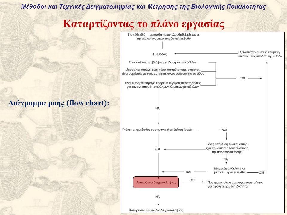 Μέθοδοι και Τεχνικές Δειγματοληψίας και Μέτρησης της Βιολογικής Ποικιλότητας Καταρτίζοντας το πλάνο εργασίας Διάγραμμα ροής (flow chart):