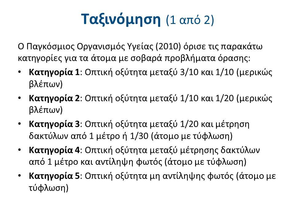 Ταξινόμηση (1 από 2) Ο Παγκόσμιος Οργανισμός Υγείας (2010) όρισε τις παρακάτω κατηγορίες για τα άτομα με σοβαρά προβλήματα όρασης: Κατηγορία 1: Οπτική οξύτητα μεταξύ 3/10 και 1/10 (μερικώς βλέπων) Κατηγορία 2: Οπτική οξύτητα μεταξύ 1/10 και 1/20 (μερικώς βλέπων) Κατηγορία 3: Οπτική οξύτητα μεταξύ 1/20 και μέτρηση δακτύλων από 1 μέτρο ή 1/30 (άτομο με τύφλωση) Κατηγορία 4: Οπτική οξύτητα μεταξύ μέτρησης δακτύλων από 1 μέτρο και αντίληψη φωτός (άτομο με τύφλωση) Κατηγορία 5: Οπτική οξύτητα μη αντίληψης φωτός (άτομο με τύφλωση)