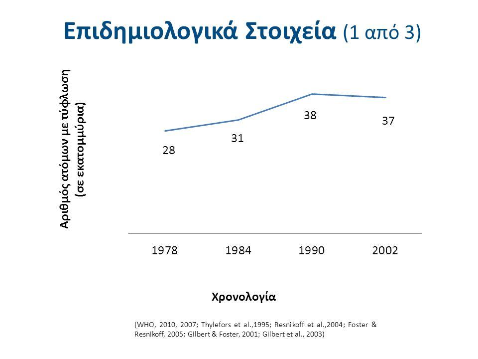 Επιδημιολογικά Στοιχεία (1 από 3) (WHO, 2010, 2007; Thylefors et al.,1995; Resnikoff et al.,2004; Foster & Resnikoff, 2005; Gilbert & Foster, 2001; Gilbert et al., 2003)