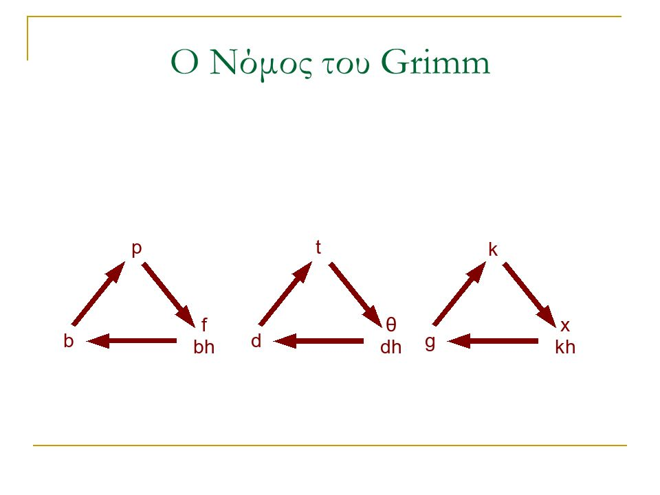 Ο Νόμος του Grimm
