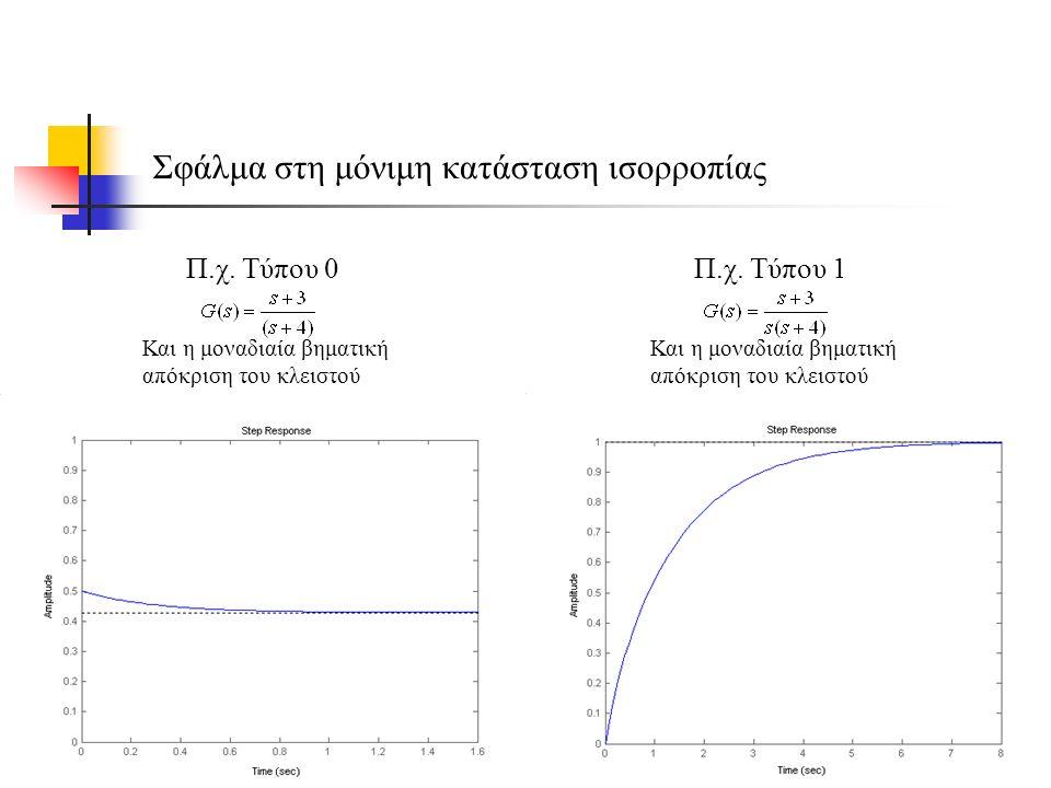 Π.χ. Τύπου 1 Και η μοναδιαία βηματική απόκριση του κλειστού Σφάλμα στη μόνιμη κατάσταση ισορροπίας Π.χ. Τύπου 0 Και η μοναδιαία βηματική απόκριση του