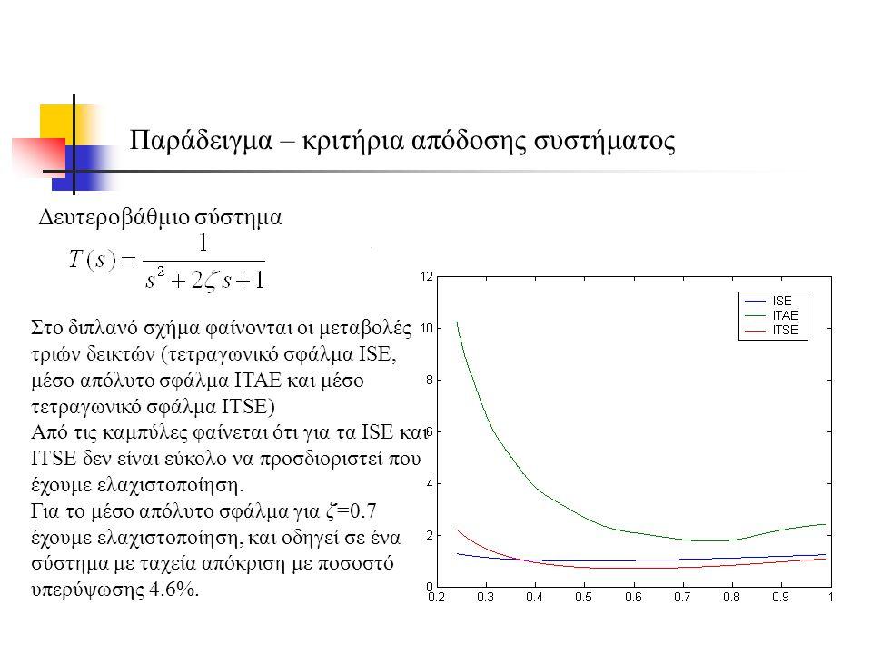 Παράδειγμα – κριτήρια απόδοσης συστήματος Δευτεροβάθμιο σύστημα Στο διπλανό σχήμα φαίνονται οι μεταβολές τριών δεικτών (τετραγωνικό σφάλμα ISE, μέσο απόλυτο σφάλμα ΙΤΑΕ και μέσο τετραγωνικό σφάλμα ITSE) Από τις καμπύλες φαίνεται ότι για τα ISE και ITSE δεν είναι εύκολο να προσδιοριστεί που έχουμε ελαχιστοποίηση.