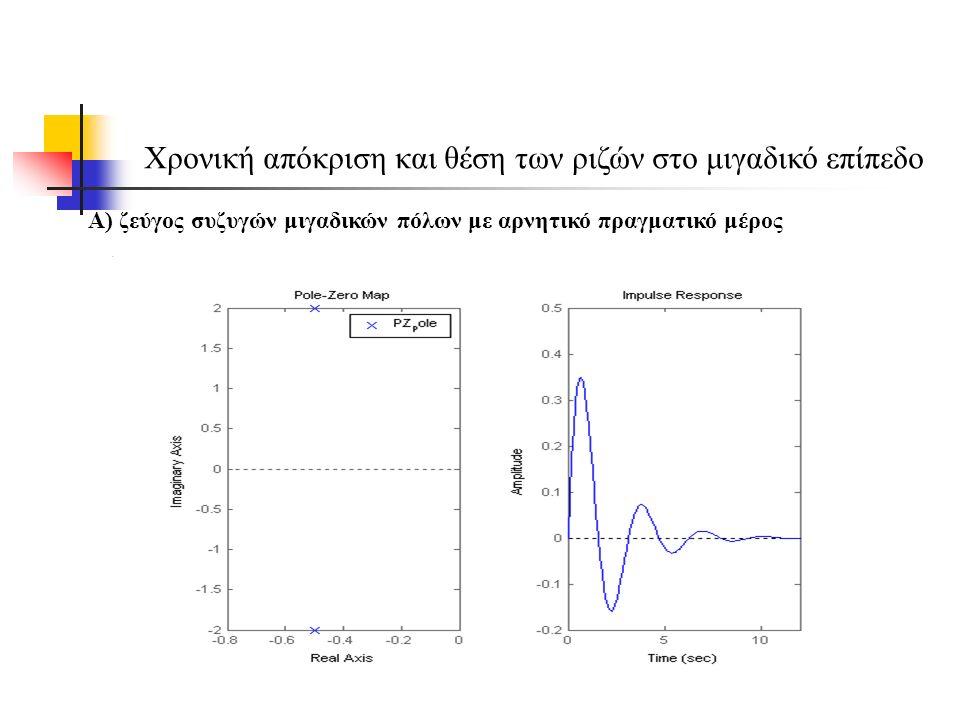 Χρονική απόκριση και θέση των ριζών στο μιγαδικό επίπεδο Α) ζεύγος συζυγών μιγαδικών πόλων με αρνητικό πραγματικό μέρος