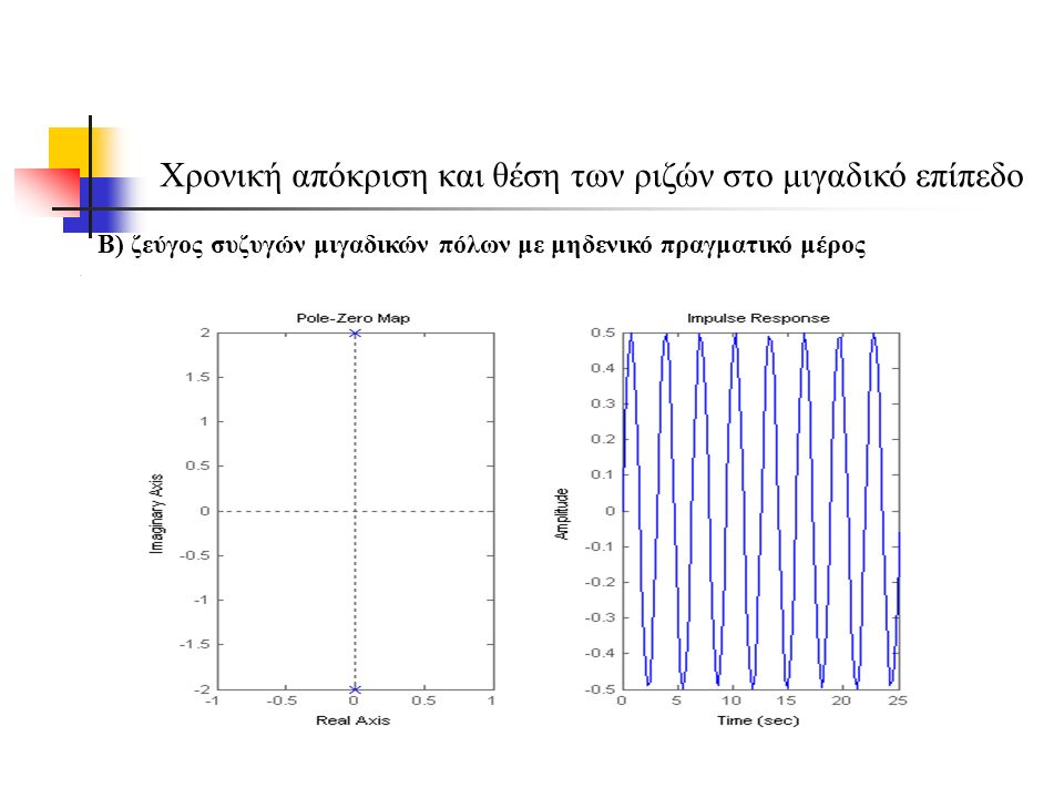 Χρονική απόκριση και θέση των ριζών στο μιγαδικό επίπεδο Β) ζεύγος συζυγών μιγαδικών πόλων με μηδενικό πραγματικό μέρος