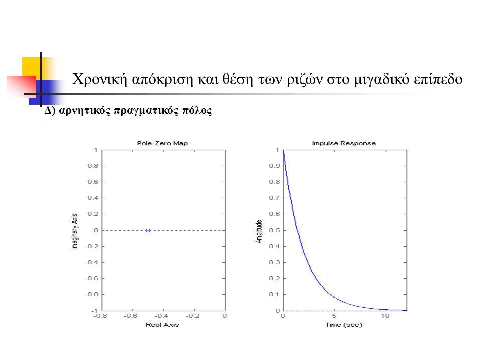 Χρονική απόκριση και θέση των ριζών στο μιγαδικό επίπεδο Δ) αρνητικός πραγματικός πόλος