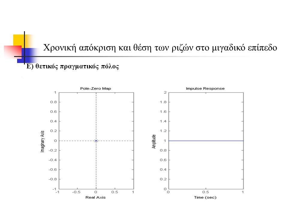 Χρονική απόκριση και θέση των ριζών στο μιγαδικό επίπεδο Ε) θετικός πραγματικός πόλος