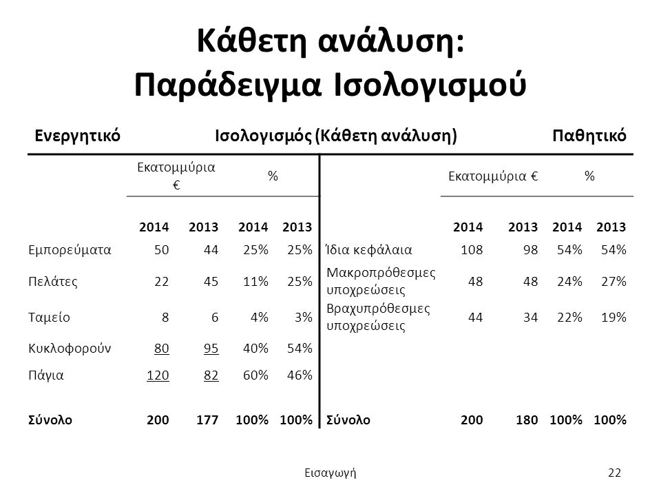 Κάθετη ανάλυση: Παράδειγμα Ισολογισμού ΕνεργητικόΙσολογισμός (Κάθετη ανάλυση)Παθητικό Εκατομμύρια € % % 20142013201420132014201320142013 Εμπορεύματα504425% Ίδια κεφάλαια1089854% Πελάτες224511%25% Μακροπρόθεσμες υποχρεώσεις 48 24%27% Ταμείο864%3% Βραχυπρόθεσμες υποχρεώσεις 443422%19% Κυκλοφορούν809540%54% Πάγια1208260%46% Σύνολο200177100% Σύνολο 200180100% Εισαγωγή22