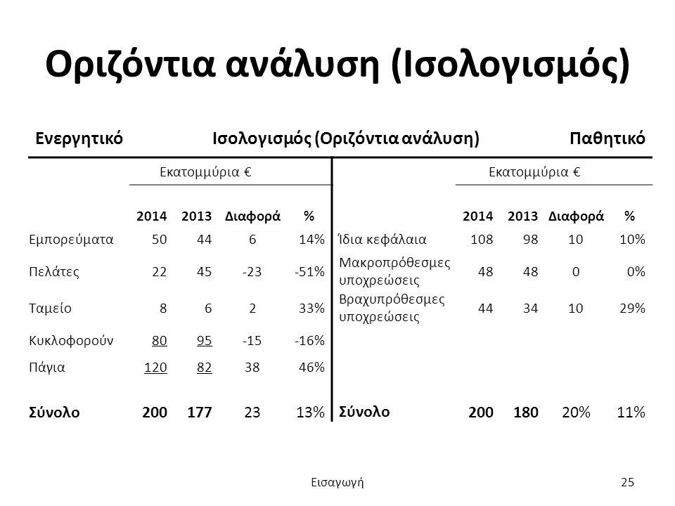 Οριζόντια ανάλυση (Ισολογισμός) ΕνεργητικόΙσολογισμός (Οριζόντια ανάλυση)Παθητικό Εκατομμύρια € 20142013Διαφορά%20142013Διαφορά% Εμπορεύματα5044614%Ίδια κεφάλαια108981010% Πελάτες2245-23-51% Μακροπρόθεσμες υποχρεώσεις 48 00% Ταμείο86233% Βραχυπρόθεσμες υποχρεώσεις 44341029% Κυκλοφορούν8095-15-16% Πάγια120823846% Σύνολο2001772313% Σύνολο 20018020%11% Εισαγωγή25