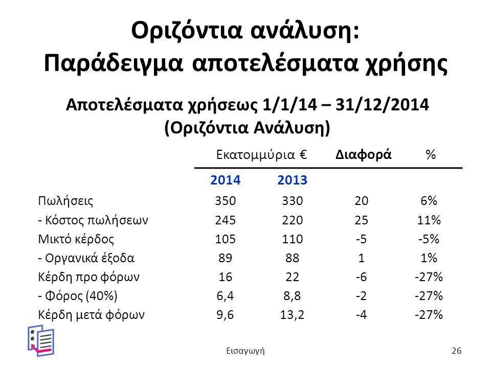 Οριζόντια ανάλυση: Παράδειγμα αποτελέσματα χρήσης Αποτελέσματα χρήσεως 1/1/14 – 31/12/2014 (Οριζόντια Ανάλυση) Εκατομμύρια €Διαφορά% 20142013 Πωλήσεις350330206% - Κόστος πωλήσεων2452202511% Μικτό κέρδος105110-5-5% - Οργανικά έξοδα898811% Κέρδη προ φόρων1622-6-27% - Φόρος (40%)6,48,8-2-27% Κέρδη μετά φόρων9,613,2-4-27% Εισαγωγή26