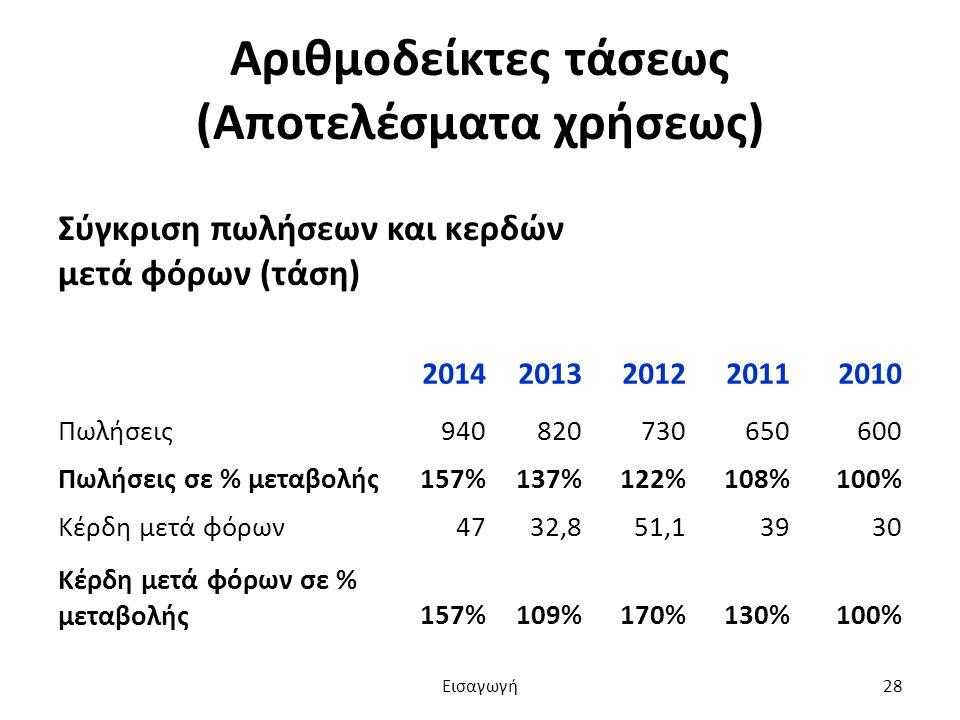 Αριθμοδείκτες τάσεως (Αποτελέσματα χρήσεως) Σύγκριση πωλήσεων και κερδών μετά φόρων (τάση) 20142013201220112010 Πωλήσεις940820730650600 Πωλήσεις σε % μεταβολής157%137%122%108%100% Κέρδη μετά φόρων4732,851,13930 Κέρδη μετά φόρων σε % μεταβολής157%109%170%130%100% Εισαγωγή28