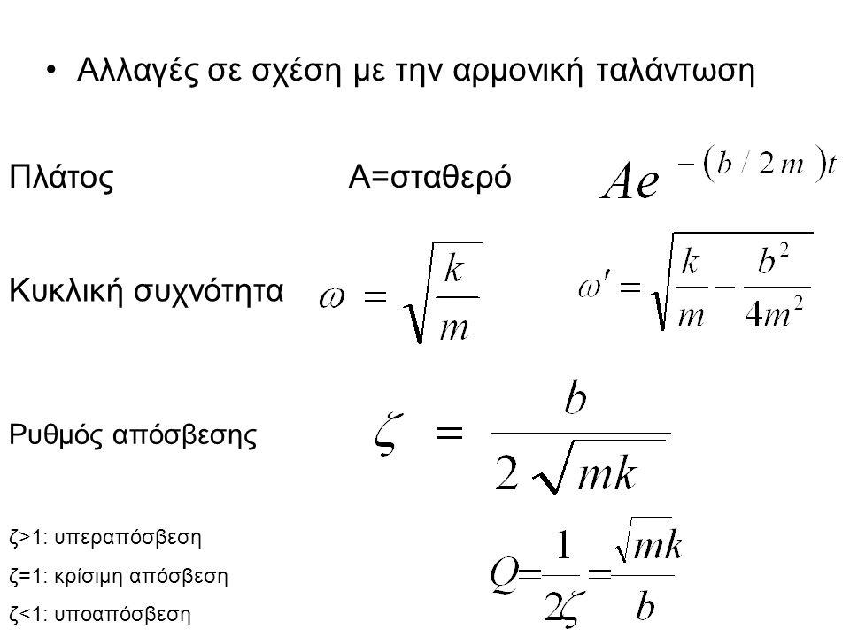 Αλλαγές σε σχέση με την αρμονική ταλάντωση ΠλάτοςΑ=σταθερό Κυκλική συχνότητα Ρυθμός απόσβεσης ζ>1: υπεραπόσβεση ζ=1: κρίσιμη απόσβεση ζ<1: υποαπόσβεση