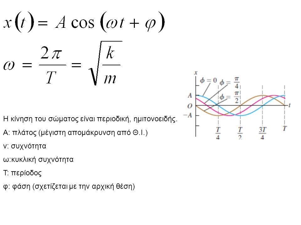 Υπέρθεση ταλαντώσεων Δύο ταλαντώσεις προς την ίδια κατεύθυνση με διαφορετική συχνότητα: Διαμορφωμένο πλάτος Οταν Α 1 =Α 2