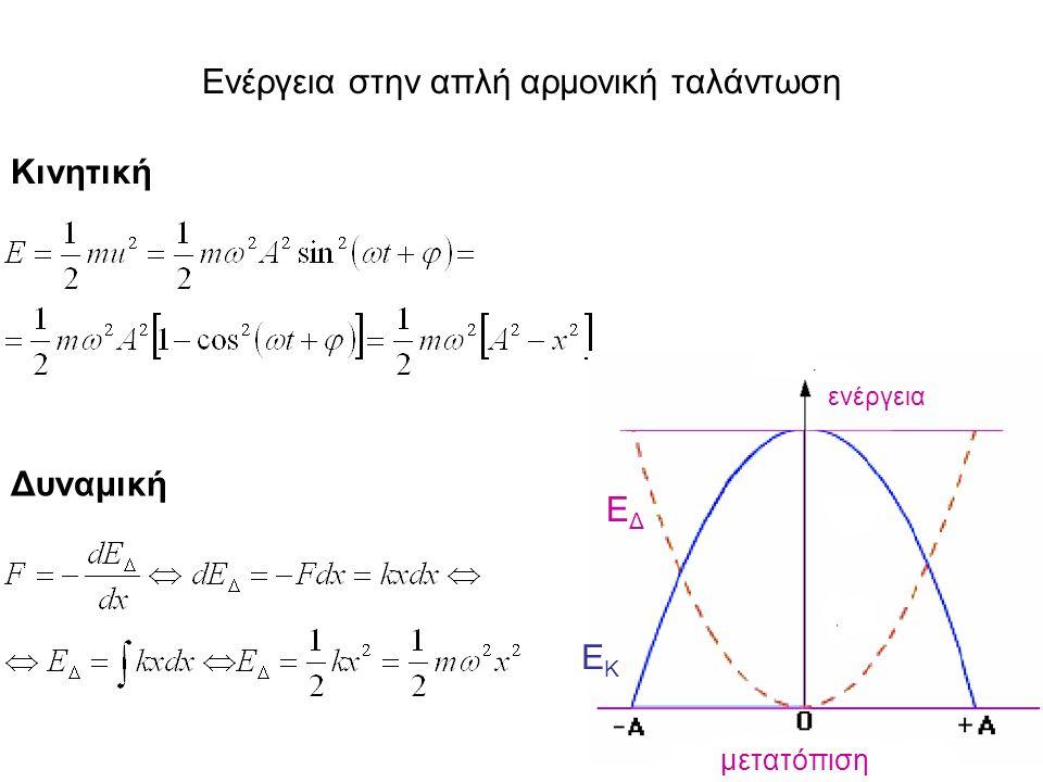 Σωματίδιο μάζας 0,5kg εκτελεί απλή αρμονική κίνηση.