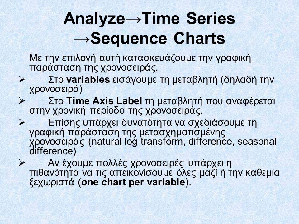 Analyze→Time Series →Sequence Charts Με την επιλογή αυτή κατασκευάζουμε την γραφική παράσταση της χρονοσειράς.  Στο variables εισάγουμε τη μεταβλητή