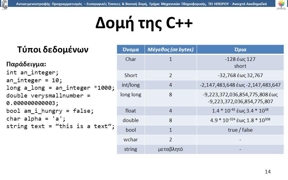 1414 Αντικειμενοστραφής Προγραμματισμός – Εισαγωγικές Έννοιες & Βασική δομή, Τμήμα Μηχανικών Πληροφορικής, ΤΕΙ ΗΠΕΙΡΟΥ - Ανοιχτά Ακαδημαϊκά Μαθήματα στο ΤΕΙ Ηπείρου Δομή της C++ Τύποι δεδομένων 14 Παράδειγμα: int an_integer; an_integer = 10; long a_long = an_integer *1000; double verysmallnumber = 0.000000000003; bool am_i_hungry = false; char alpha = a ; string text = this is a text ; ΌνομαΜέγεθος (σε bytes)Όρια Char1-128 έως 127 short Short2-32,768 έως 32,767 int/long4-2,147,483,648 έως -2,147,483,647 long 8-9,223,372,036,854,775,808 έως -9,223,372,036,854,775,807 float41.4 * 10 -45 έως 3.4 * 10 38 double84.9 * 10 -324 έως 1.8 * 10 308 bool1true / false wchar2- stringμεταβλητό-