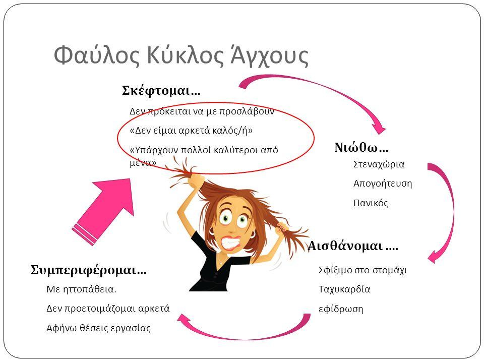 Φαύλος Κύκλος Άγχους Σκέφτομαι… Νιώθω… Αισθάνομαι …. Συμπεριφέρομαι… Δεν πρόκειται να με προσλάβουν « Δεν είμαι αρκετά καλός / ή » « Υπάρχουν πολλοί κ