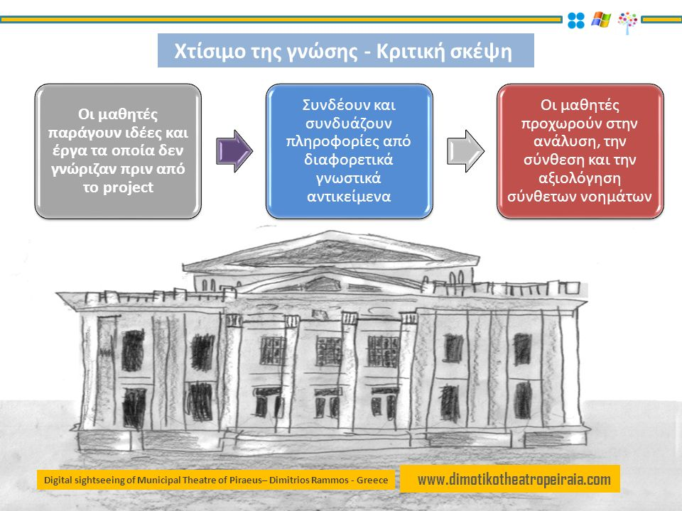 www.dimotikotheatropeiraia.com Οι μαθητές παράγουν ιδέες και έργα τα οποία δεν γνώριζαν πριν από το project Συνδέουν και συνδυάζουν πληροφορίες από διαφορετικά γνωστικά αντικείμενα Οι μαθητές προχωρούν στην ανάλυση, την σύνθεση και την αξιολόγηση σύνθετων νοημάτων Χτίσιμο της γνώσης - Κριτική σκέψη Digital sightseeing of Municipal Theatre of Piraeus– Dimitrios Rammos - Greece