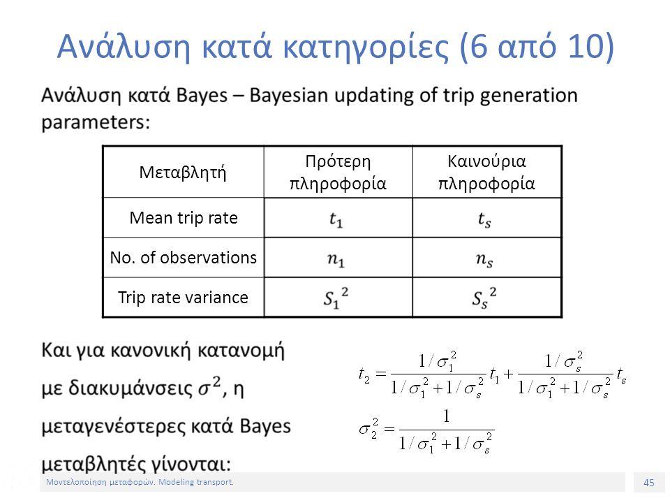 45 Μοντελοποίηση μεταφορών. Modeling transport. Ανάλυση κατά κατηγορίες (6 από 10) Μεταβλητή Πρότερη πληροφορία Καινούρια πληροφορία Mean trip rate No