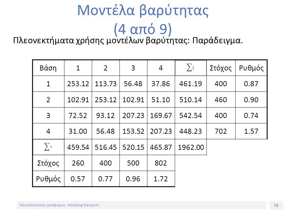 58 Μοντελοποίηση μεταφορών. Modeling transport. Πλεονεκτήματα χρήσης μοντέλων βαρύτητας: Παράδειγμα. Μοντέλα βαρύτητας (4 από 9) Βάση1234ΣτόχοςΡυθμός