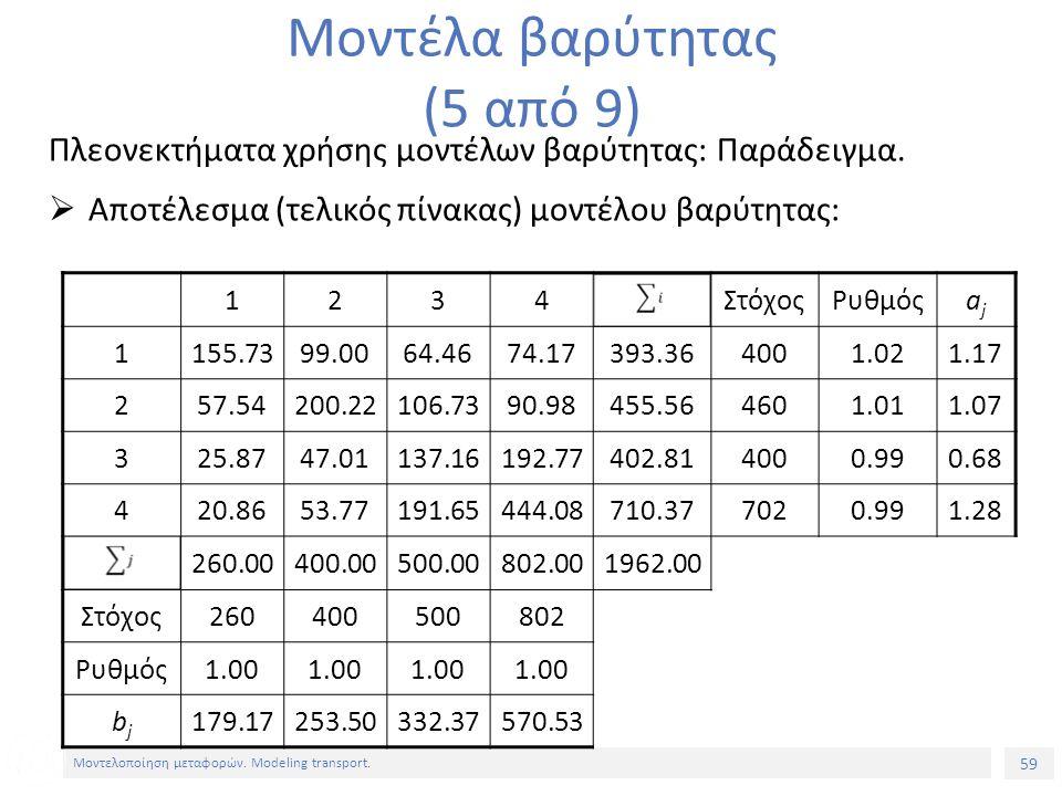 59 Μοντελοποίηση μεταφορών. Modeling transport. Πλεονεκτήματα χρήσης μοντέλων βαρύτητας: Παράδειγμα.  Αποτέλεσμα (τελικός πίνακας) μοντέλου βαρύτητας