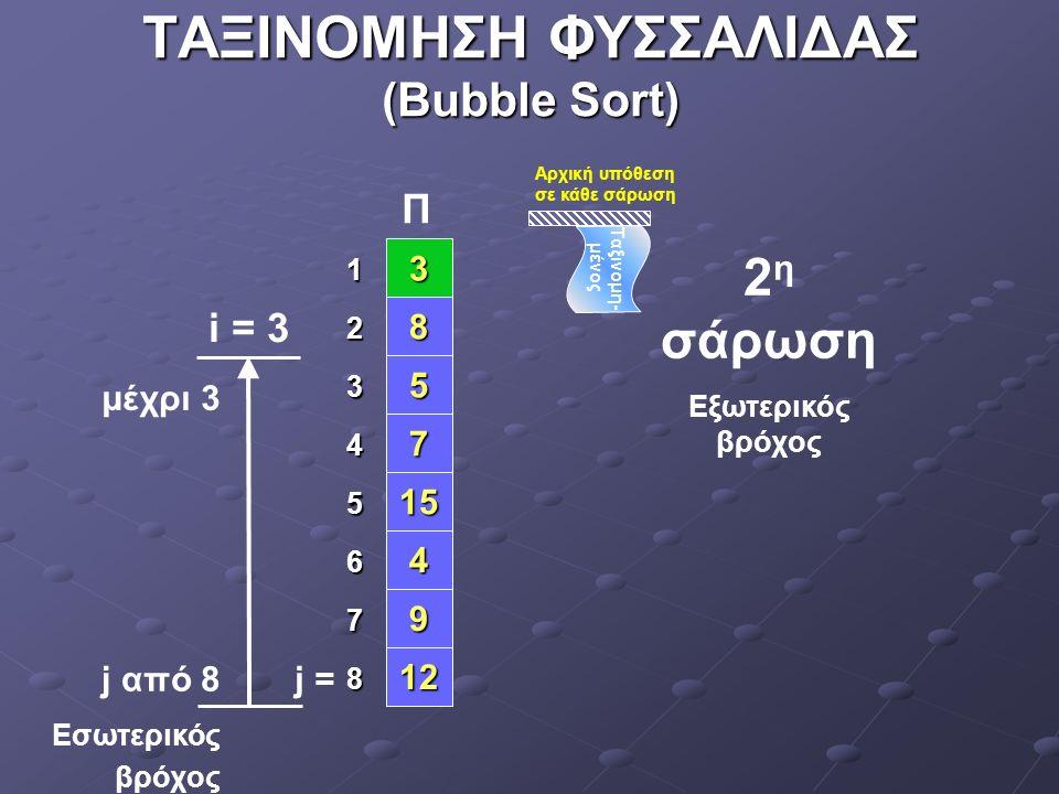 ΤΑΞΙΝΟΜΗΣΗ ΦΥΣΣΑΛΙΔΑΣ (Bubble Sort) 4 8 5 7 15 9 12 3 1 2 3 4 5 6 7 8 μέχρι 4 j = i = 4 3 η σάρωση Εξωτερικός βρόχος j από 8 Εσωτερικός βρόχος Π Αρχική υπόθεση σε κάθε σάρωση Ταξινομη- μένος