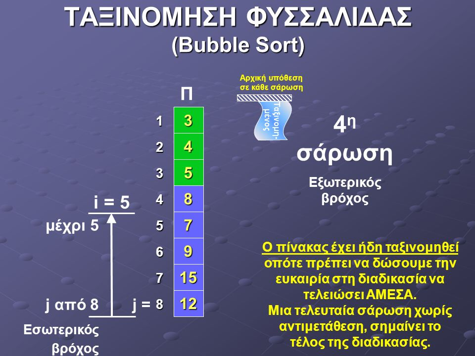 ΤΑΞΙΝΟΜΗΣΗ ΦΥΣΣΑΛΙΔΑΣ (Bubble Sort) 4 5 7 8 9 12 15151515 3 1 2 3 4 5 6 7 8 μέχρι 6 j = i = 6 j από 8 Εσωτερικός βρόχος Δεν έγινε καμία αντιμετάθεση.