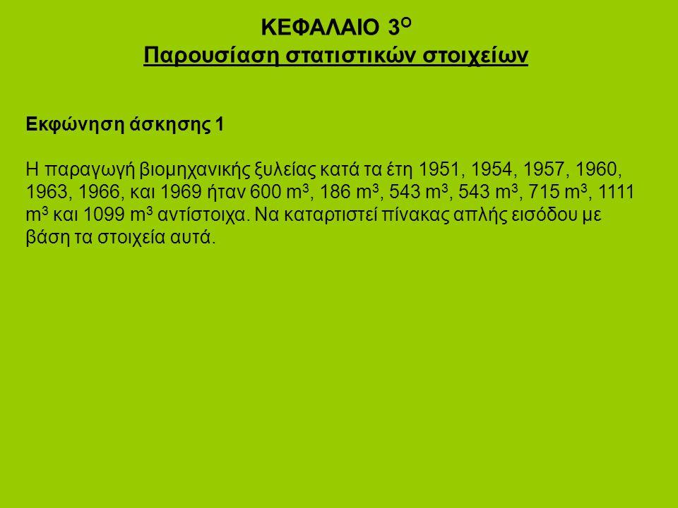 ΚΕΦΑΛΑΙΟ 3 Ο Παρουσίαση στατιστικών στοιχείων Εκφώνηση άσκησης 1 Η παραγωγή βιομηχανικής ξυλείας κατά τα έτη 1951, 1954, 1957, 1960, 1963, 1966, και 1969 ήταν 600 m 3, 186 m 3, 543 m 3, 543 m 3, 715 m 3, 1111 m 3 και 1099 m 3 αντίστοιχα.