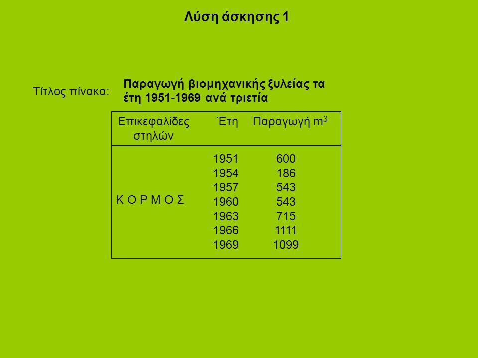 Λύση άσκησης 1 Τίτλος πίνακα: Επικεφαλίδες στηλών ΈτηΠαραγωγή m 3 1951 1954 1957 1960 1963 1966 1969 600 186 543 715 1111 1099 Κ Ο Ρ Μ Ο Σ Παραγωγή βιομηχανικής ξυλείας τα έτη 1951-1969 ανά τριετία