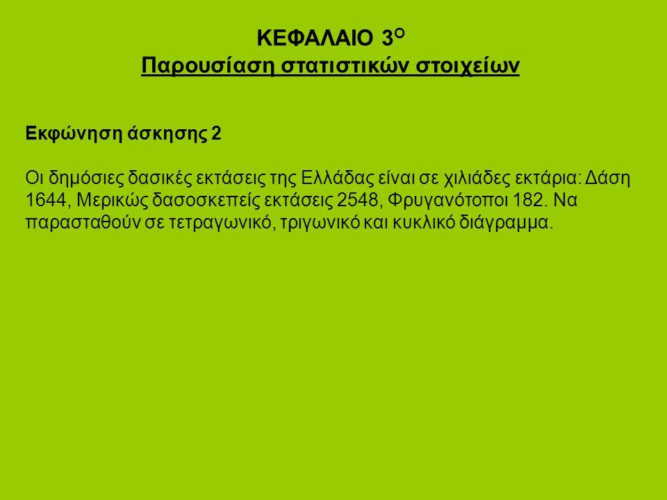 ΚΕΦΑΛΑΙΟ 3 Ο Παρουσίαση στατιστικών στοιχείων Εκφώνηση άσκησης 2 Οι δημόσιες δασικές εκτάσεις της Ελλάδας είναι σε χιλιάδες εκτάρια: Δάση 1644, Μερικώς δασοσκεπείς εκτάσεις 2548, Φρυγανότοποι 182.