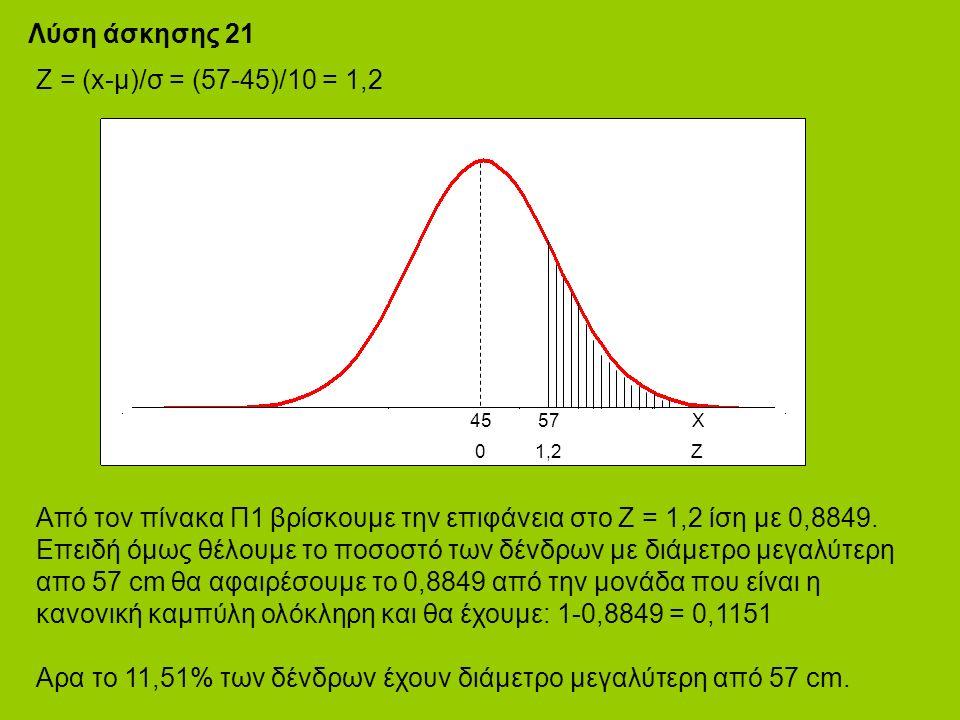 Λύση άσκησης 21 Από τον πίνακα Π1 βρίσκουμε την επιφάνεια στο Ζ = 1,2 ίση με 0,8849.