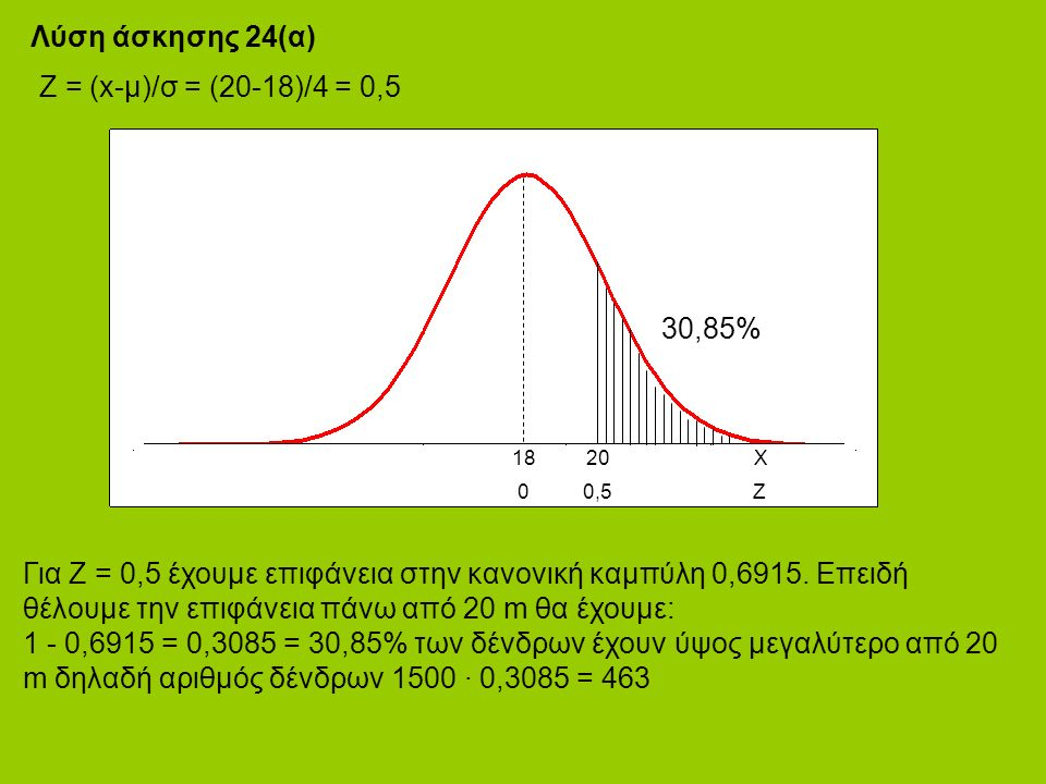 Λύση άσκησης 24(α) Ζ = (x-μ)/σ = (20-18)/4 = 0,5 1820Χ 00,5 Ζ Για Ζ = 0,5 έχουμε επιφάνεια στην κανονική καμπύλη 0,6915.
