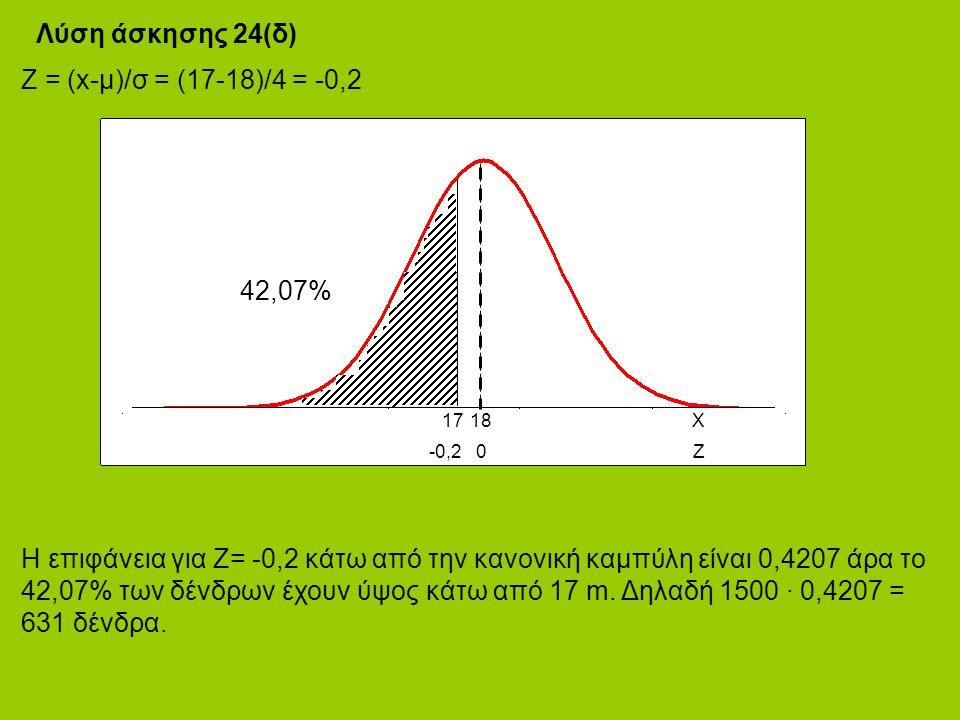 Η επιφάνεια για Ζ= -0,2 κάτω από την κανονική καμπύλη είναι 0,4207 άρα το 42,07% των δένδρων έχουν ύψος κάτω από 17 m.