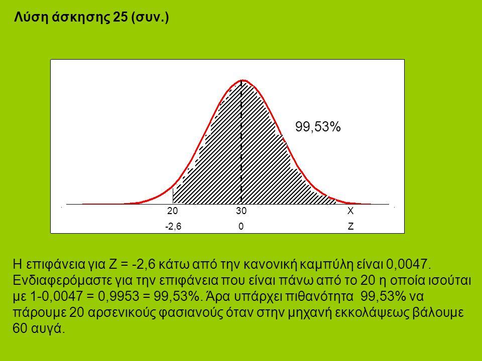 Λύση άσκησης 25 (συν.) Η επιφάνεια για Ζ = -2,6 κάτω από την κανονική καμπύλη είναι 0,0047.