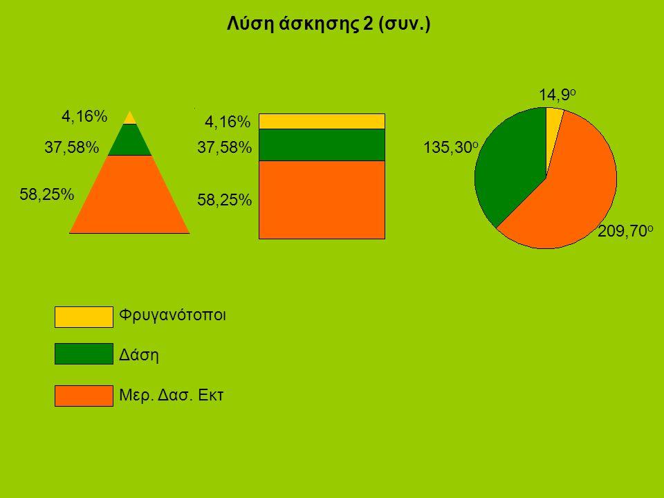 Λύση άσκησης 2 (συν.) 4,16% 37,58% 58,25% 4,16% 37,58% 58,25% 14,9 ο 209,70 ο 135,30 ο Φρυγανότοποι Δάση Μερ.