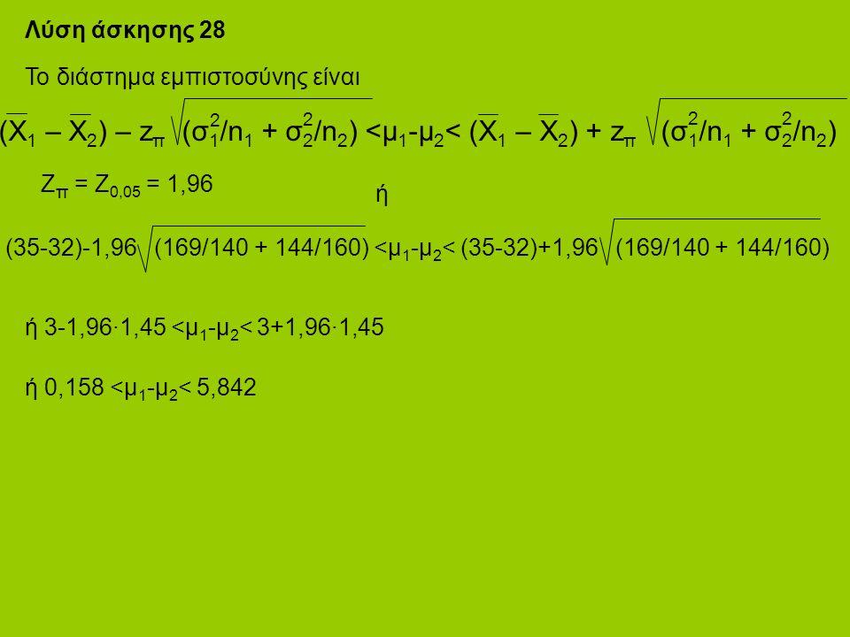 Λύση άσκησης 28 Το διάστημα εμπιστοσύνης είναι ή (35-32)-1,96 (169/140 + 144/160) <μ 1 -μ 2 < (35-32)+1,96 (169/140 + 144/160) (Χ 1 – Χ 2 ) – z π (σ 1 /n 1 + σ 2 /n 2 ) <μ 1 -μ 2 < (Χ 1 – Χ 2 ) + z π (σ 1 /n 1 + σ 2 /n 2 ) 2 2 22 ή 3-1,96·1,45 <μ 1 -μ 2 < 3+1,96·1,45 ή 0,158 <μ 1 -μ 2 < 5,842 Z π = Z 0,05 = 1,96