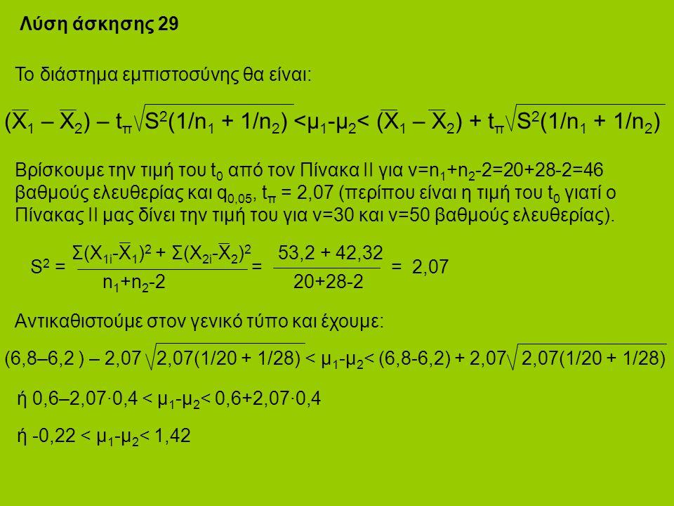 Λύση άσκησης 29 Το διάστημα εμπιστοσύνης θα είναι: (Χ 1 – Χ 2 ) – t π S 2 (1/n 1 + 1/n 2 ) <μ 1 -μ 2 < (Χ 1 – Χ 2 ) + t π S 2 (1/n 1 + 1/n 2 ) Βρίσκουμε την τιμή του t 0 από τον Πίνακα ΙΙ για ν=n 1 +n 2 -2=20+28-2=46 βαθμούς ελευθερίας και q 0,05, t π = 2,07 (περίπου είναι η τιμή του t 0 γιατί ο Πίνακας ΙΙ μας δίνει την τιμή του για ν=30 και ν=50 βαθμούς ελευθερίας).