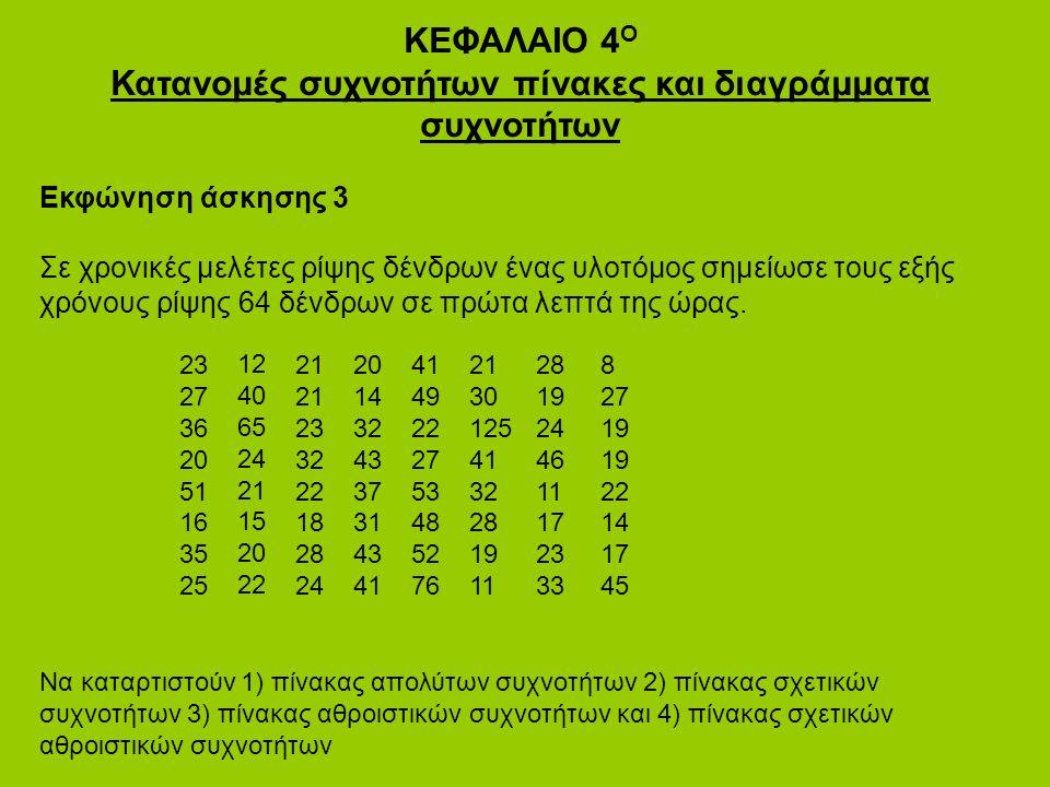 ΚΕΦΑΛΑΙΟ 4 Ο Κατανομές συχνοτήτων πίνακες και διαγράμματα συχνοτήτων Εκφώνηση άσκησης 3 Σε χρονικές μελέτες ρίψης δένδρων ένας υλοτόμος σημείωσε τους εξής χρόνους ρίψης 64 δένδρων σε πρώτα λεπτά της ώρας.