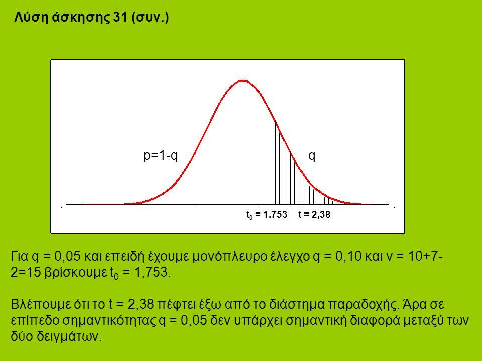 Λύση άσκησης 31 (συν.) t 0 = 1,753 Για q = 0,05 και επειδή έχουμε μονόπλευρο έλεγχο q = 0,10 και ν = 10+7- 2=15 βρίσκουμε t 0 = 1,753.