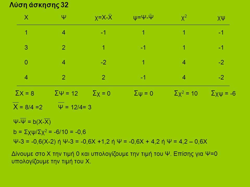 Λύση άσκησης 32 Χ1304Χ1304 Ψ4242Ψ4242 χ=Χ-Χ 1 -2 2 Σ Χ = 8 Χ = 8/4 =2 Ψ = 12/4= 3 ψ=Ψ-Ψ 1 1 χ21144χ21144 χψ -2 Σ Ψ = 12 Σ χ = 0 Σ ψ = 0 Σ χ 2 = 10 Σ χψ = -6 Ψ-Ψ = b(X-X) b = Σχψ/Σχ 2 = -6/10 = -0,6 Ψ-3 = -0,6(X-2) ή Ψ-3 = -0,6Χ +1,2 ή Ψ = -0,6Χ + 4,2 ή Ψ = 4,2 – 0,6Χ Δίνουμε στο Χ την τιμή 0 και υπολογίζουμε την τιμή του Ψ.