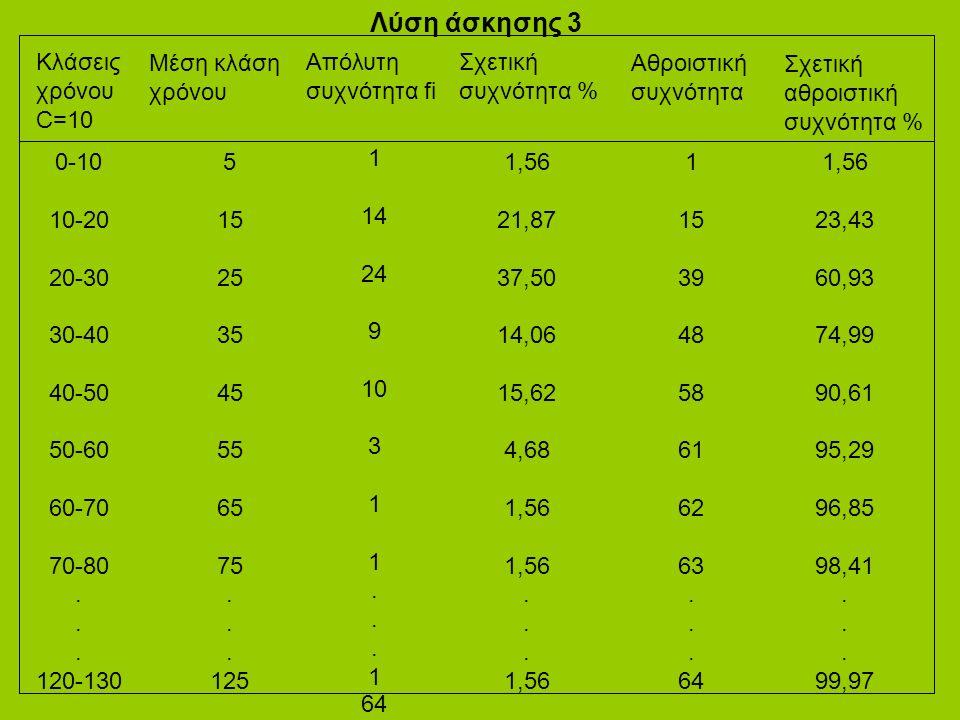 Λύση άσκησης 3 0-10 10-20 20-30 30-40 40-50 50-60 60-70 70-80.